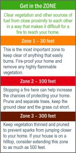 wildfire clearance zones